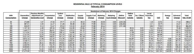 Condo High Electric Bills